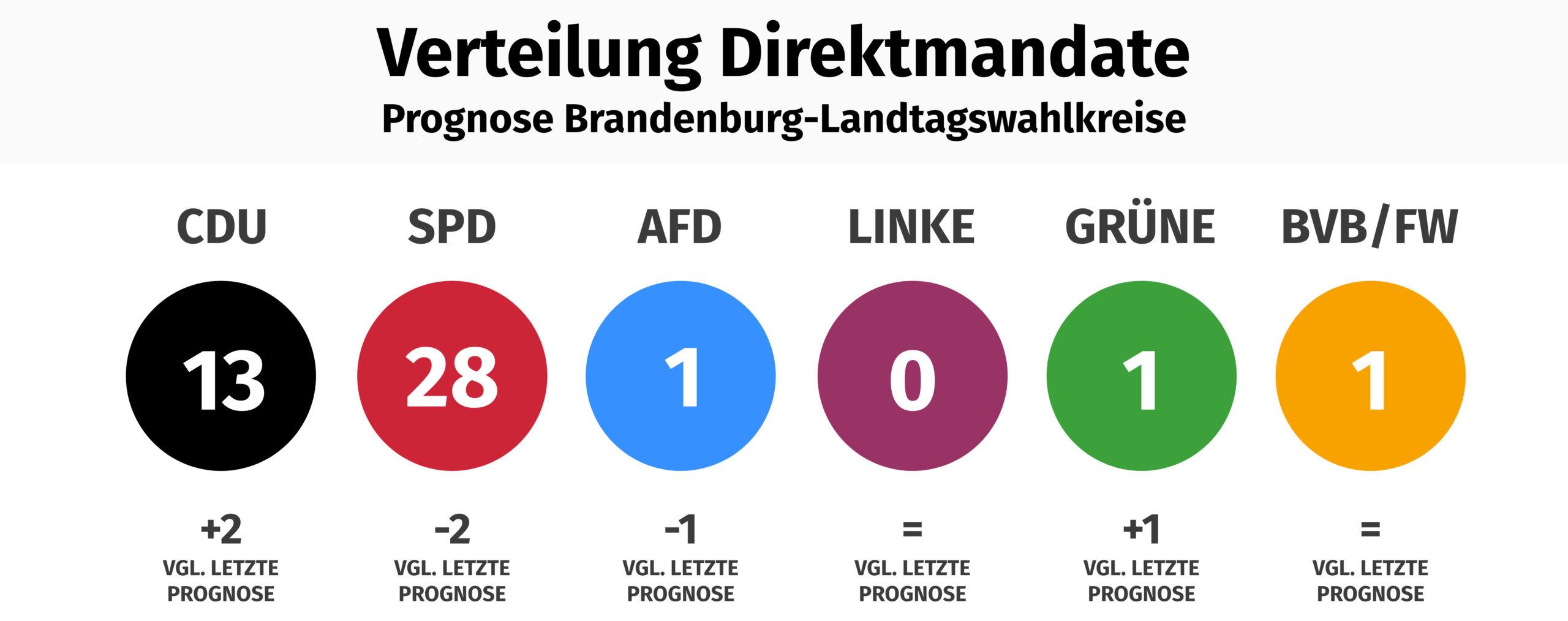 Brandenburg Trend