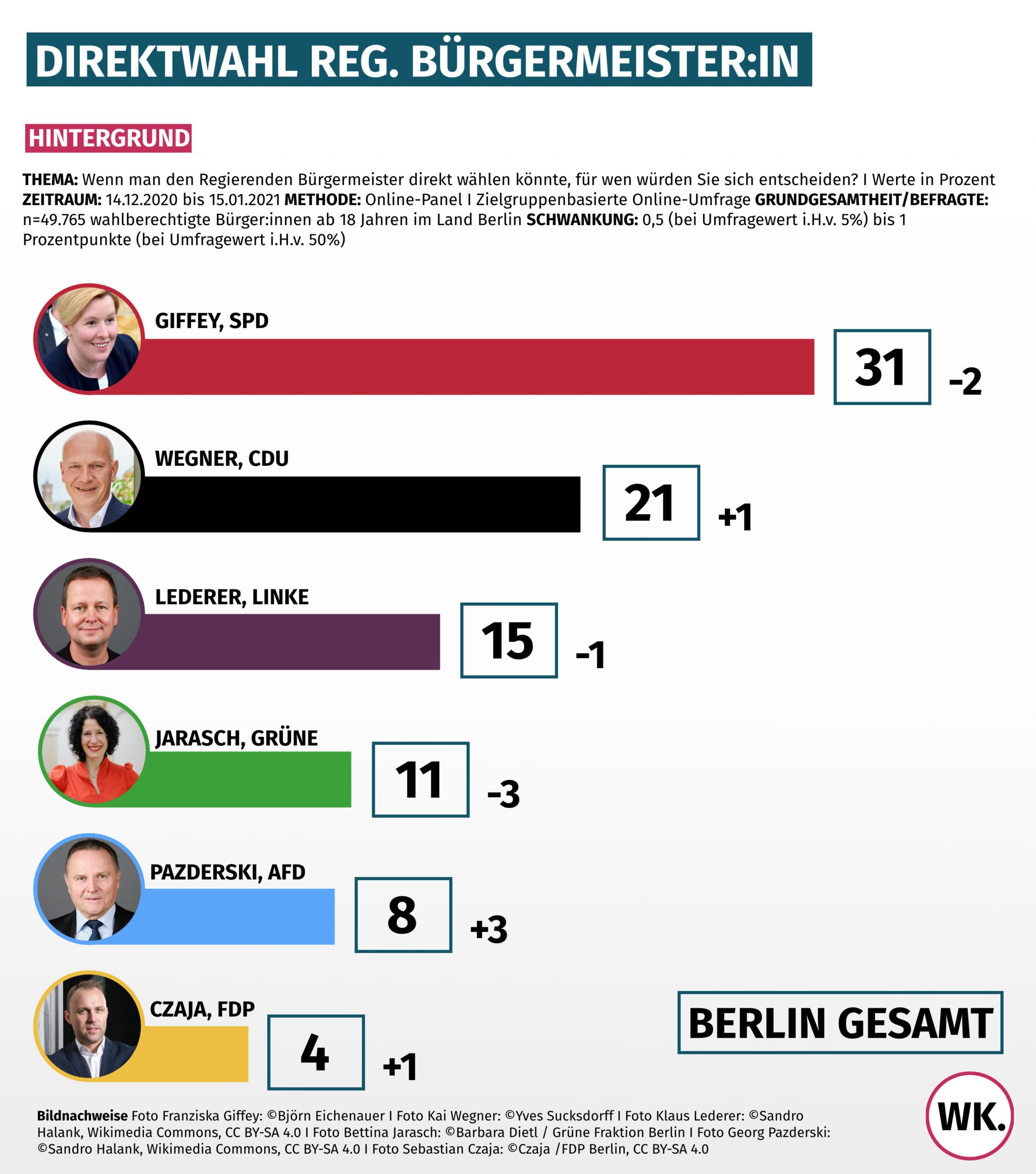Bundestagswahl Direktmandate 2021
