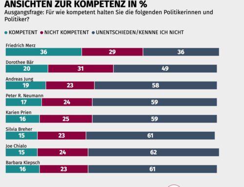 Trendfokus Unionswahlkampf: Zukunftsteammitglied Friedrich Merz mit höchstem Kompetenzwert – alle anderen 7 überwiegend unbekannt